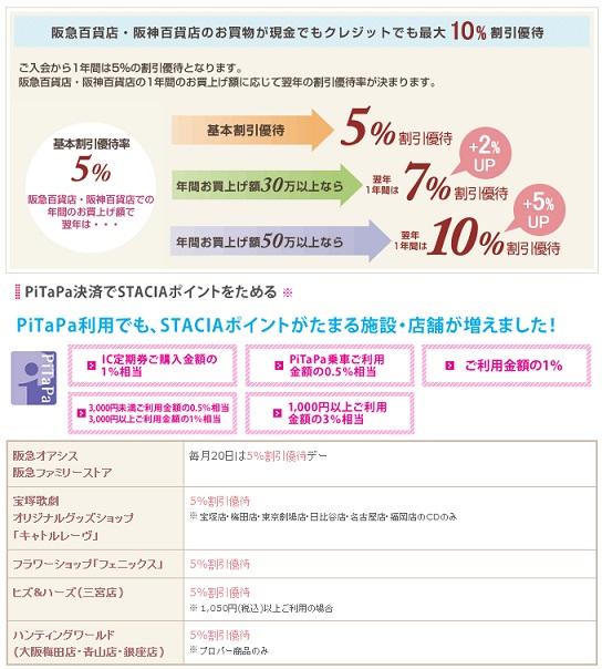 阪急・阪神沿線なら!ペルソナSTACIA PiTaPaカードを百貨店・デパート等でのお得度で比較してオススメかレビュー
