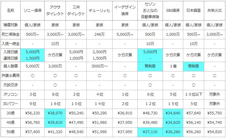 自動車保険に自転車特約の比較 ...