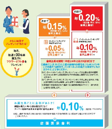 高い 定期 預金 金利