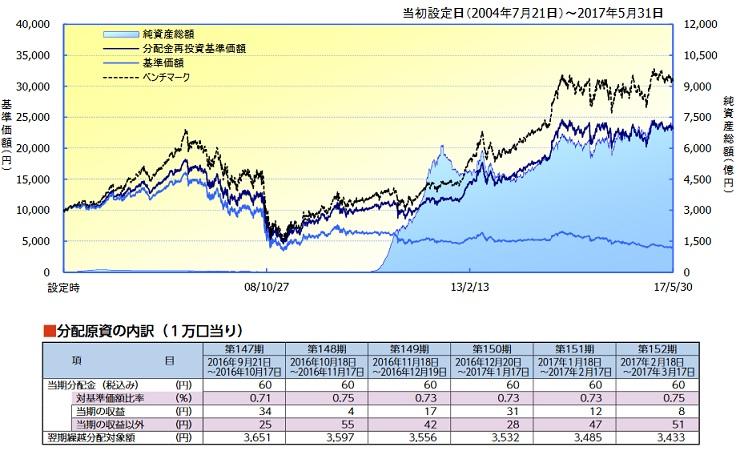Us リート b 価格.com - フィデリティ・USリート・ファンド