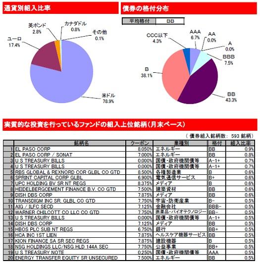 イールド グローバル ハイ ピムコ・グローバル・ハイイールド・ファンド(毎月分配型)