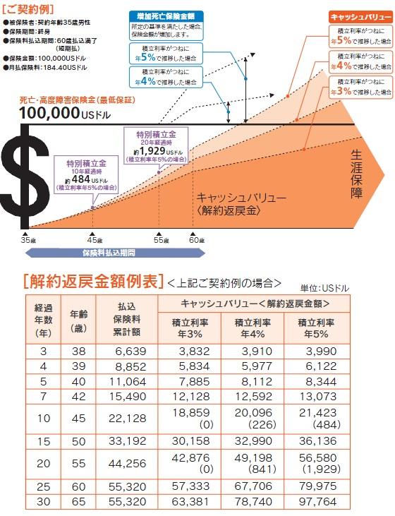 メット ライフ 生命 積立 利率 変動 型 終身 保険