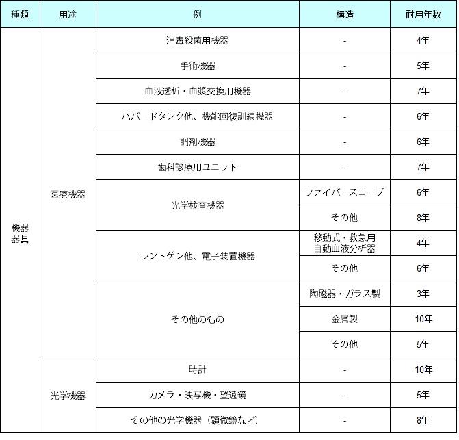 減価 償却 耐用 年数 減価償却資産の耐用年数表 - Fujieda